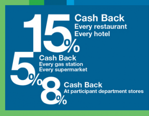 Credit Card Reward Points and Cashback Demystified - CardExpert