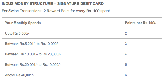 INDUS MONEY STRUCTURE – SIGNATURE DEBIT CARD