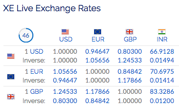Xe forex rates today